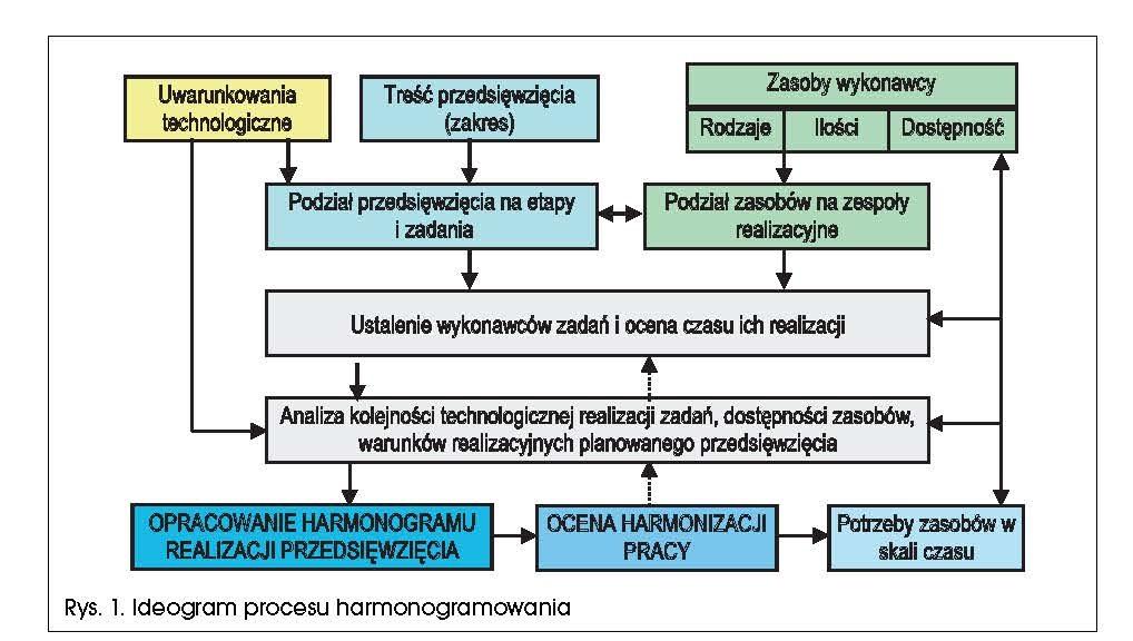 HARMONOGRAMOWANIE ROBÓT W BUDOWNICTWIE – CZĘŚĆ 1