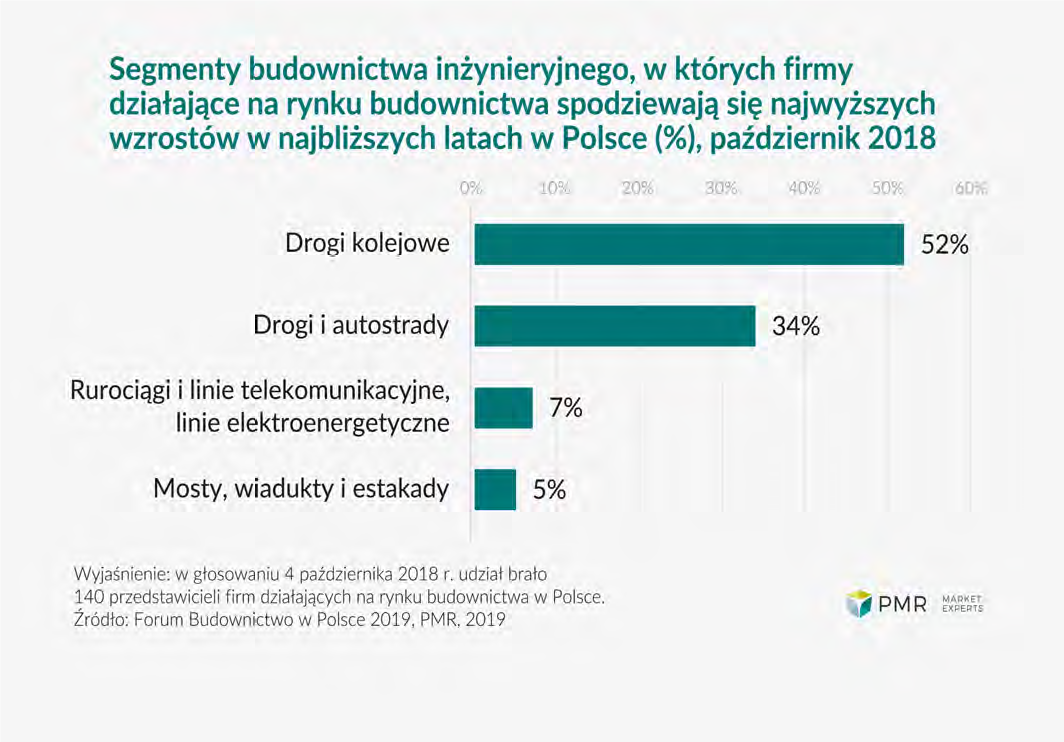 KUMULACJA ROBÓT NA POLSKICH DROGACH