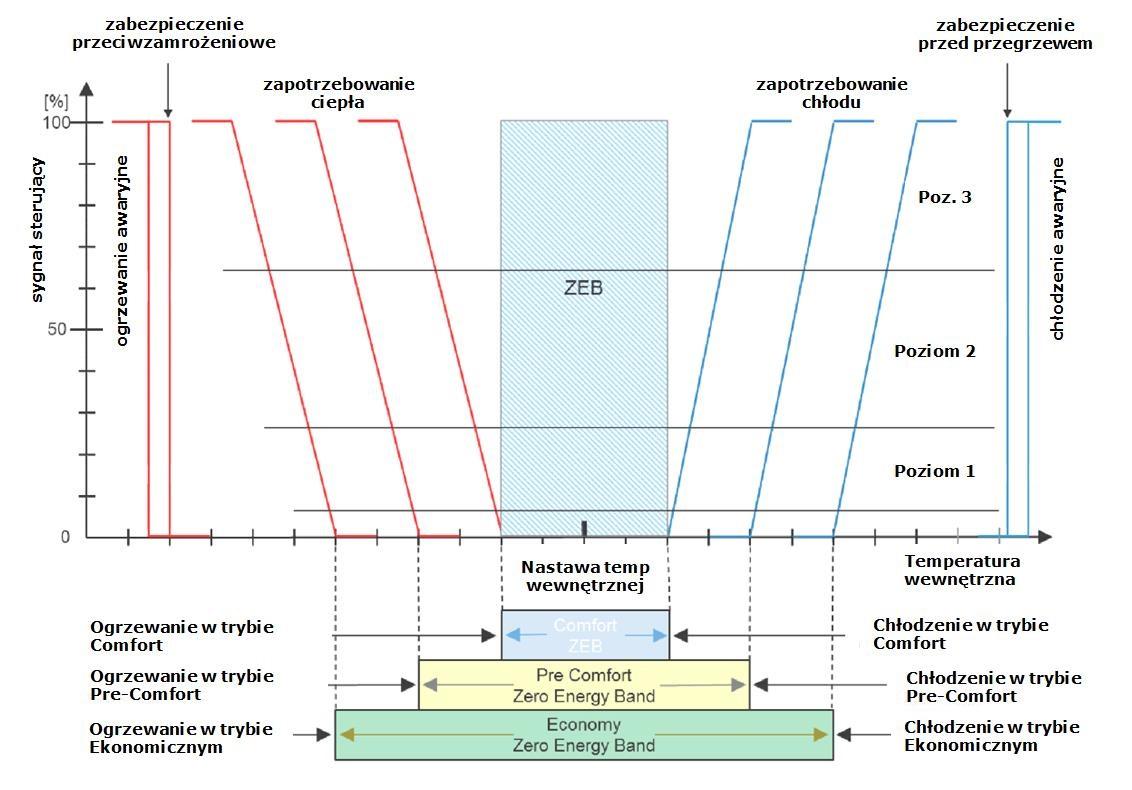 SYSTEMY HVAC