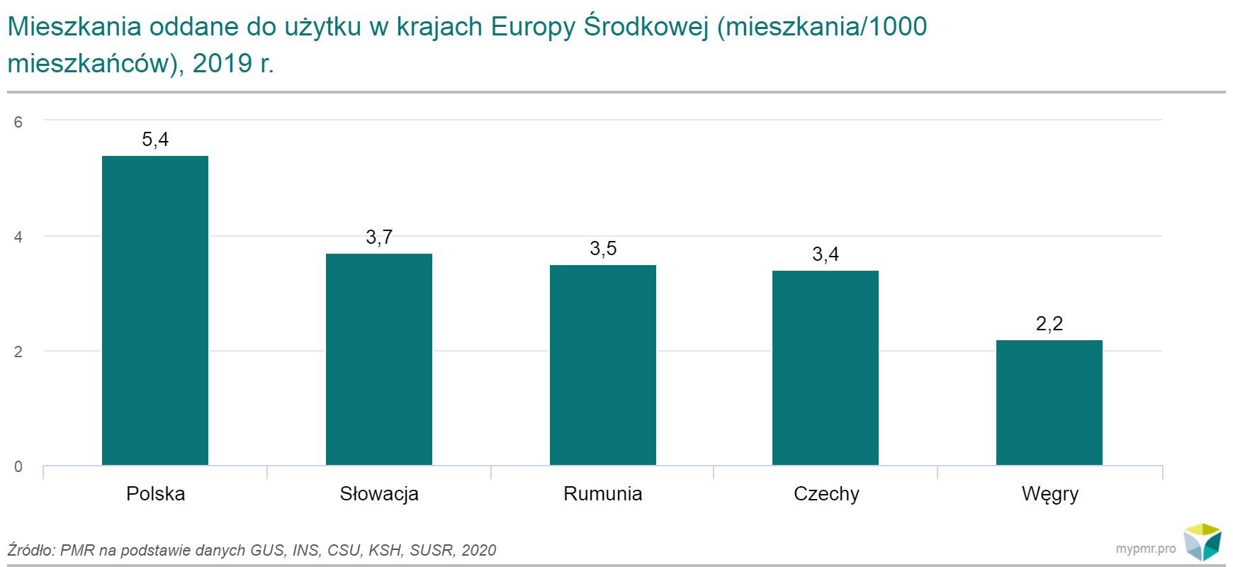Budownictwo w Europie Środkowej z wieloletnimi, pozytywnymi wynikami przed wybuchem koronawirusa